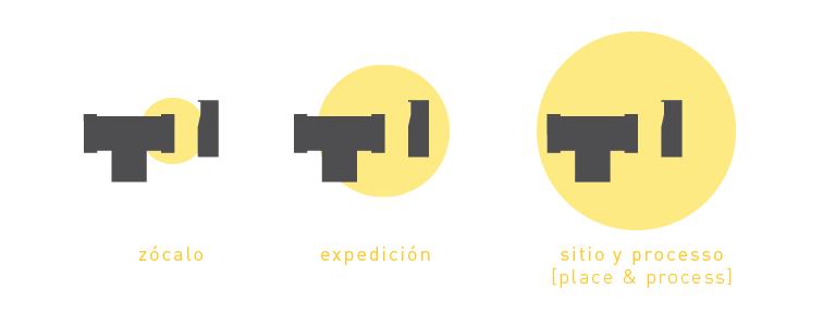 zócalo, expedición, sitio y processo [place & process]
